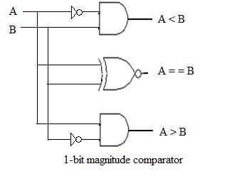 Magnitude Comparator Stld Digital Electronics Care4you