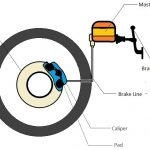 Introduction to motorcycle Brakes